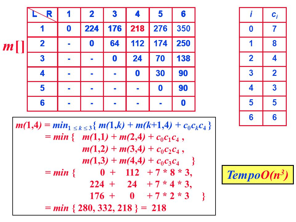 m[ ] TempoO(n3) m(1,4) = min1  k  3{ m(1,k) + m(k+1,4) + c0ckc4 }